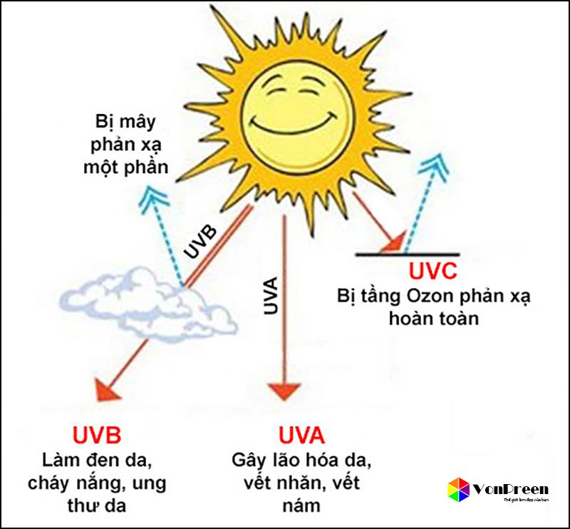 UVA, UVB là gì
